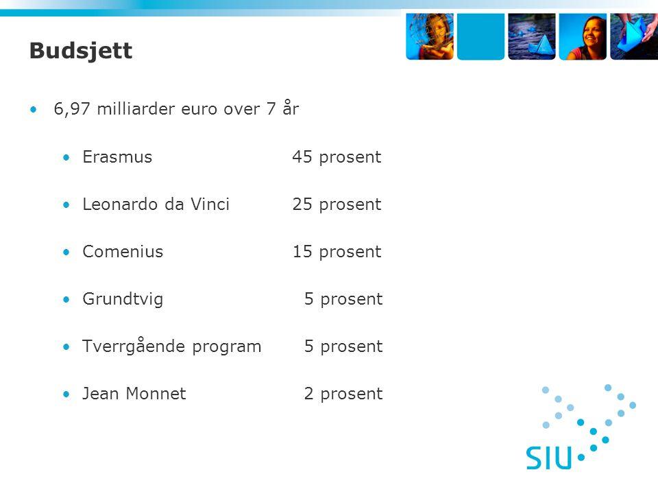 Budsjett 6,97 milliarder euro over 7 år Erasmus45 prosent Leonardo da Vinci25 prosent Comenius15 prosent Grundtvig 5 prosent Tverrgående program 5 prosent Jean Monnet 2 prosent