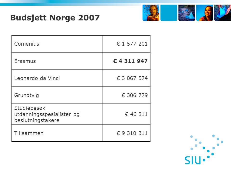 Budsjett Norge 2007 Comenius€ 1 577 201 Erasmus€ 4 311 947 Leonardo da Vinci€ 3 067 574 Grundtvig€ 306 779 Studiebesøk utdanningsspesialister og beslutningstakere € 46 811 Til sammen€ 9 310 311