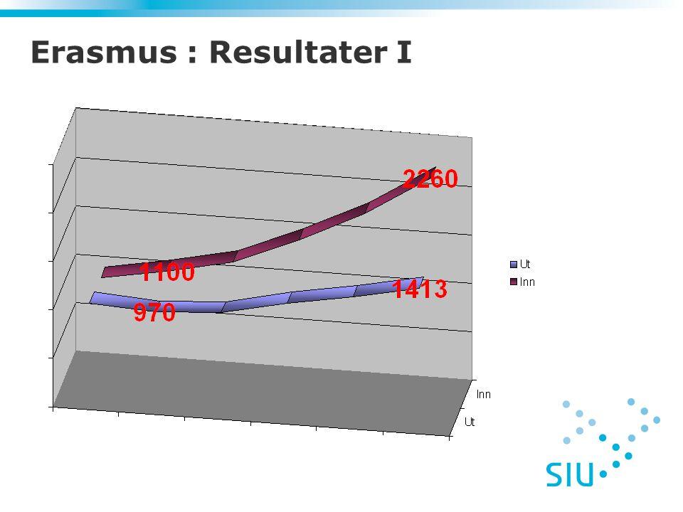 Erasmus : Resultater I