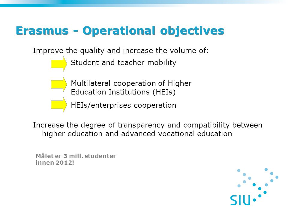 Erasmus - Operational objectives Improve the quality and increase the volume of: Student and teacher mobility Multilateral cooperation of Higher Education Institutions (HEIs) HEIs/enterprises cooperation Increase the degree of transparency and compatibility between higher education and advanced vocational education Målet er 3 mill.