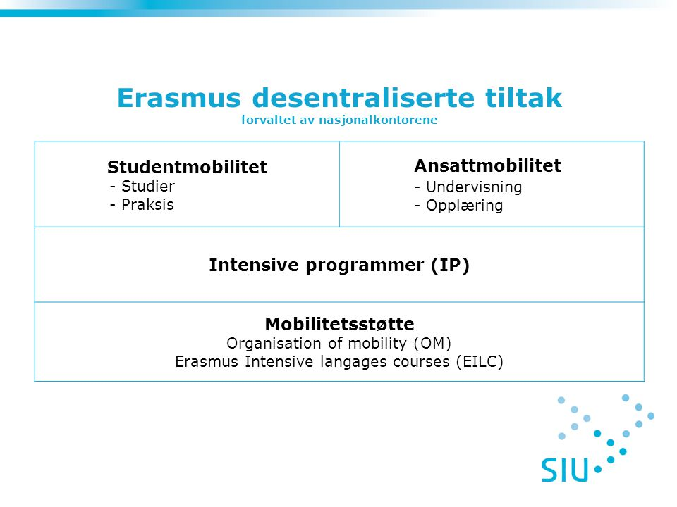 Studentmobilitet - Studier - Praksis Ansattmobilitet - Undervisning - Opplæring Intensive programmer (IP) Mobilitetsstøtte Organisation of mobility (OM) Erasmus Intensive langages courses (EILC) Erasmus desentraliserte tiltak forvaltet av nasjonalkontorene