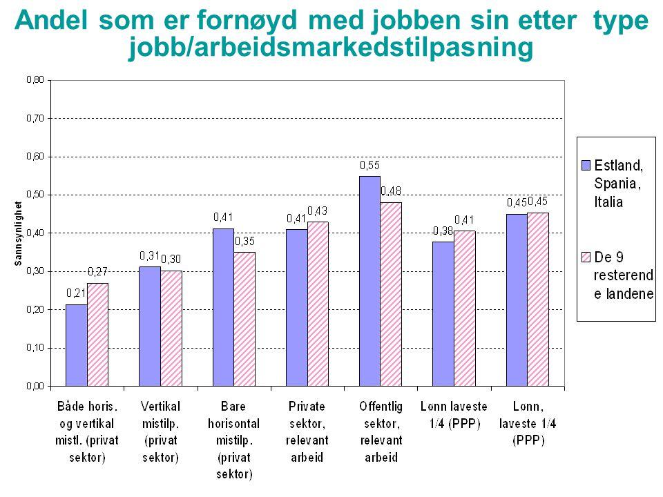 Andel som er fornøyd med jobben sin etter type jobb/arbeidsmarkedstilpasning