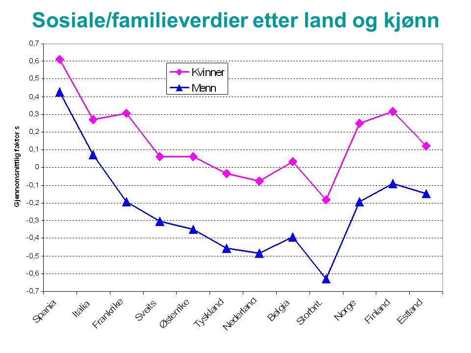 Sosiale/familieverdier etter land og kjønn