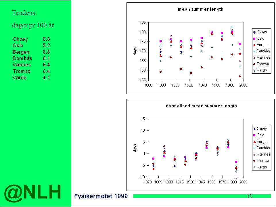 @NLH Fysikermøtet 1999 10 Tendens: dager pr 100 år
