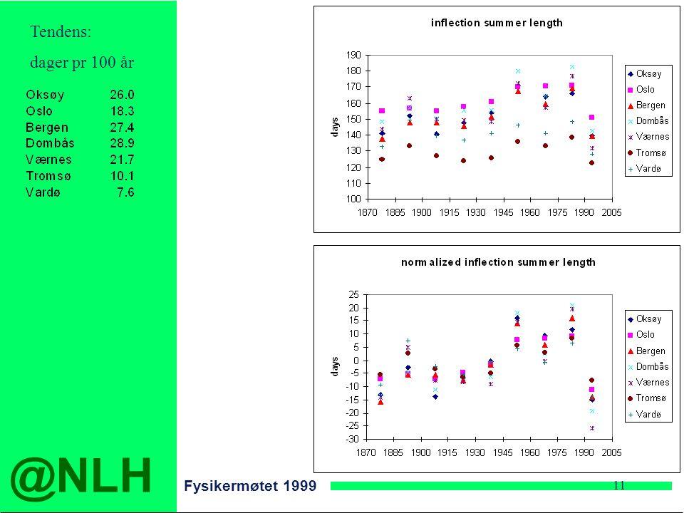 @NLH Fysikermøtet 1999 11 Tendens: dager pr 100 år