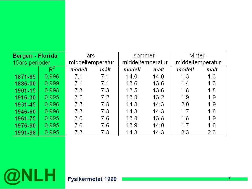 @NLH Fysikermøtet 1999 3