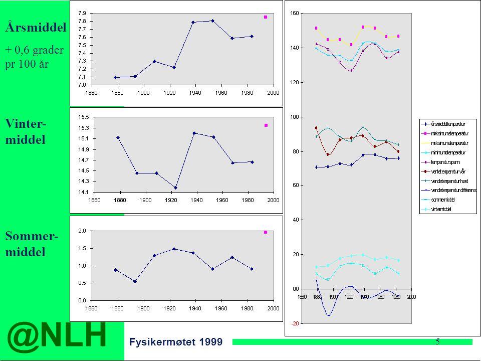 @NLH Fysikermøtet 1999 5 Årsmiddel + 0,6 grader pr 100 år Vinter- middel Sommer- middel