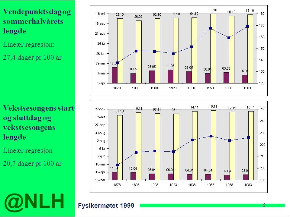 @NLH Fysikermøtet 1999 6 Vendepunktsdag og sommerhalvårets lengde Lineær regresjon: 27,4 dager pr 100 år Vekstsesongens start og sluttdag og vekstsesongens lengde Lineær regresjon 20,7 dager pr 100 år