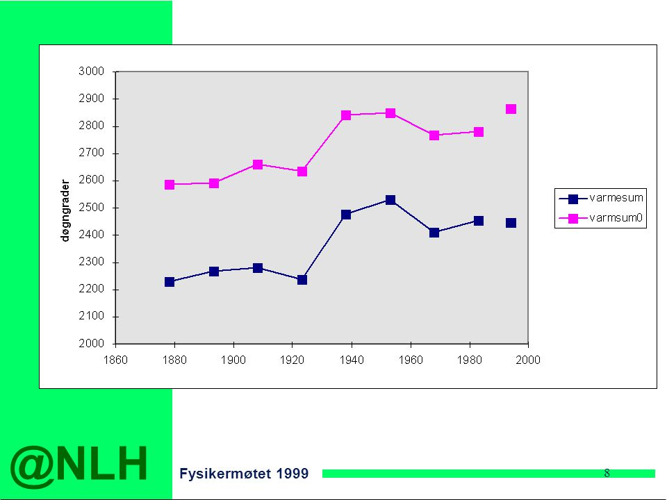 @NLH Fysikermøtet 1999 8