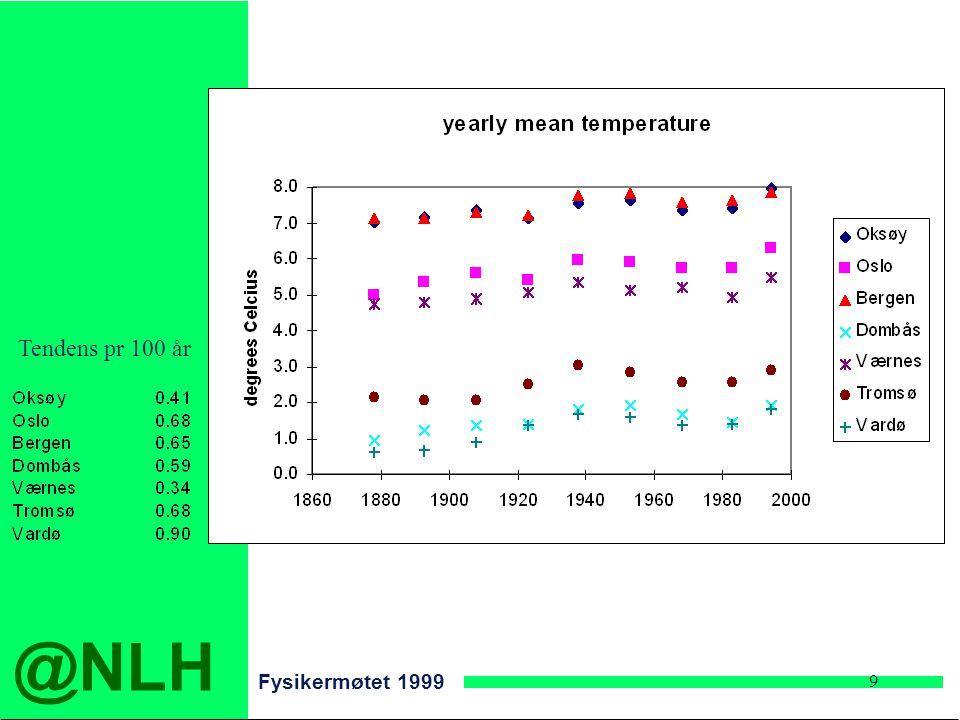 @NLH Fysikermøtet 1999 9 Tendens pr 100 år
