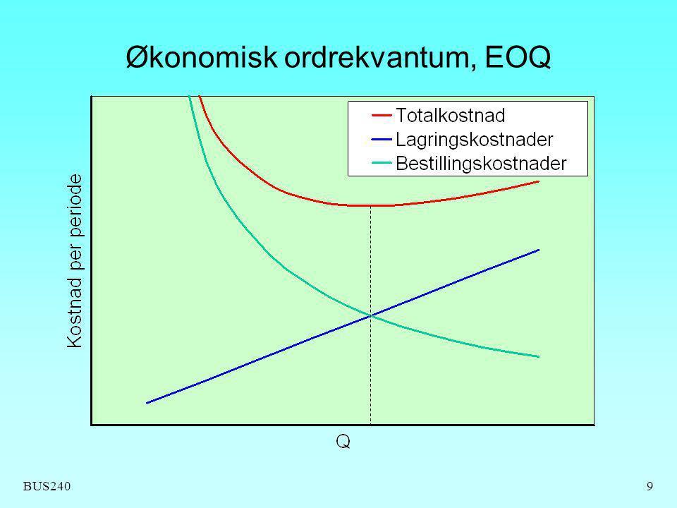 BUS2409 Økonomisk ordrekvantum, EOQ