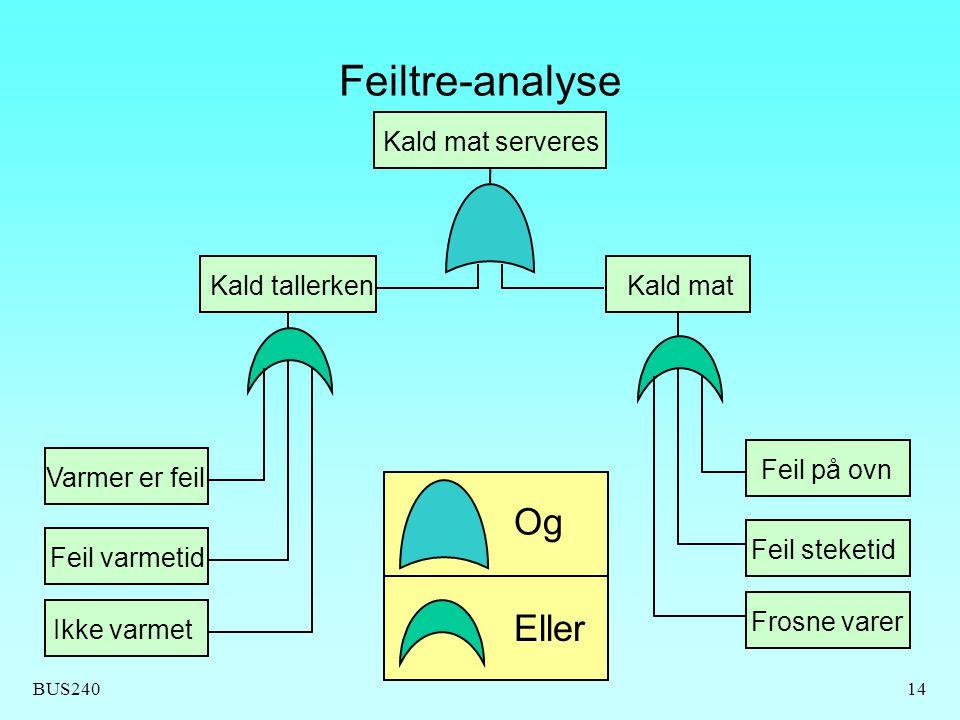 BUS24014 Feiltre-analyse Kald mat serveres Kald matKald tallerken Feil på ovn Feil steketid Frosne varer Varmer er feil Feil varmetid Ikke varmet Og E
