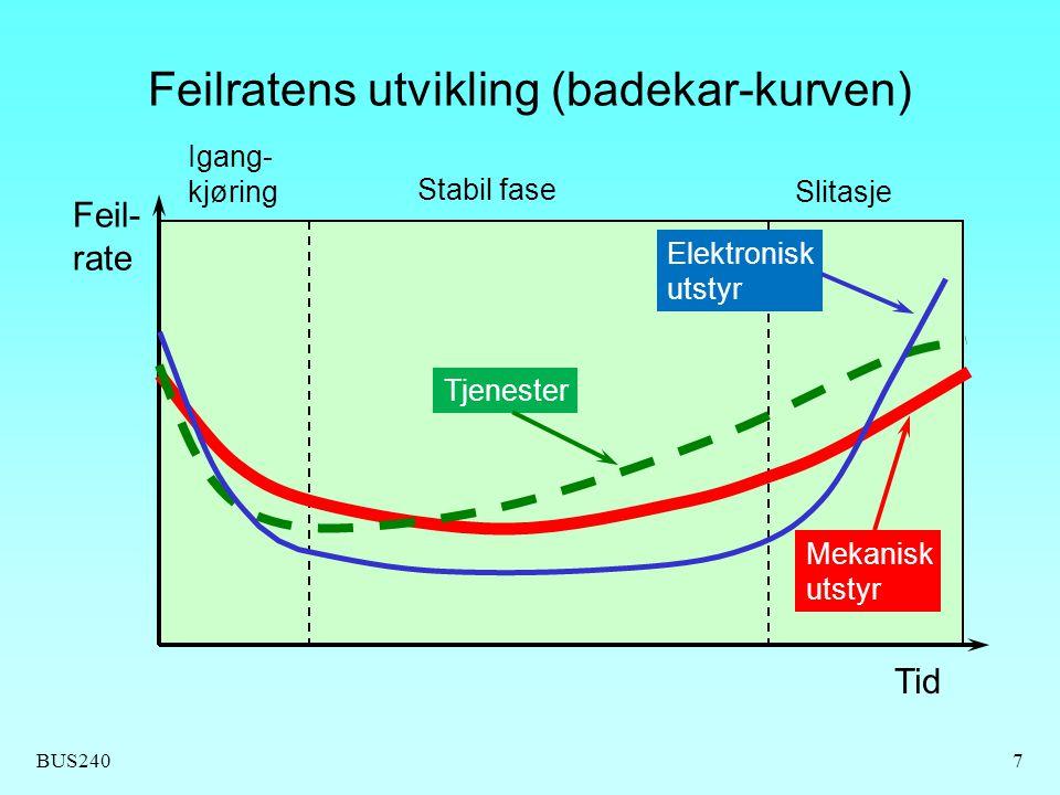 BUS2407 Feilratens utvikling (badekar-kurven) Tid Feil- rate Elektronisk utstyr Mekanisk utstyr Igang- kjøring Stabil fase Slitasje Tjenester