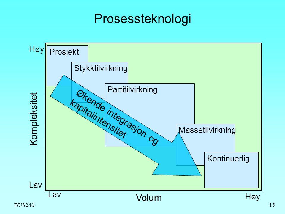 BUS240 15 Prosessteknologi Prosjekt Stykktilvirkning Partitilvirkning Massetilvirkning Kontinuerlig Høy Lav Høy Volum Kompleksitet Økende integrasjon