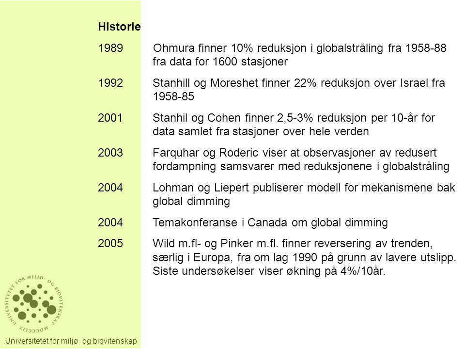 Universitetet for miljø- og biovitenskap Historie 1989Ohmura finner 10% reduksjon i globalstråling fra 1958-88 fra data for 1600 stasjoner 1992Stanhill og Moreshet finner 22% reduksjon over Israel fra 1958-85 2001Stanhil og Cohen finner 2,5-3% reduksjon per 10-år for data samlet fra stasjoner over hele verden 2003Farquhar og Roderic viser at observasjoner av redusert fordampning samsvarer med reduksjonene i globalstråling 2004Lohman og Liepert publiserer modell for mekanismene bak global dimming 2004Temakonferanse i Canada om global dimming 2005Wild m.fl- og Pinker m.fl.