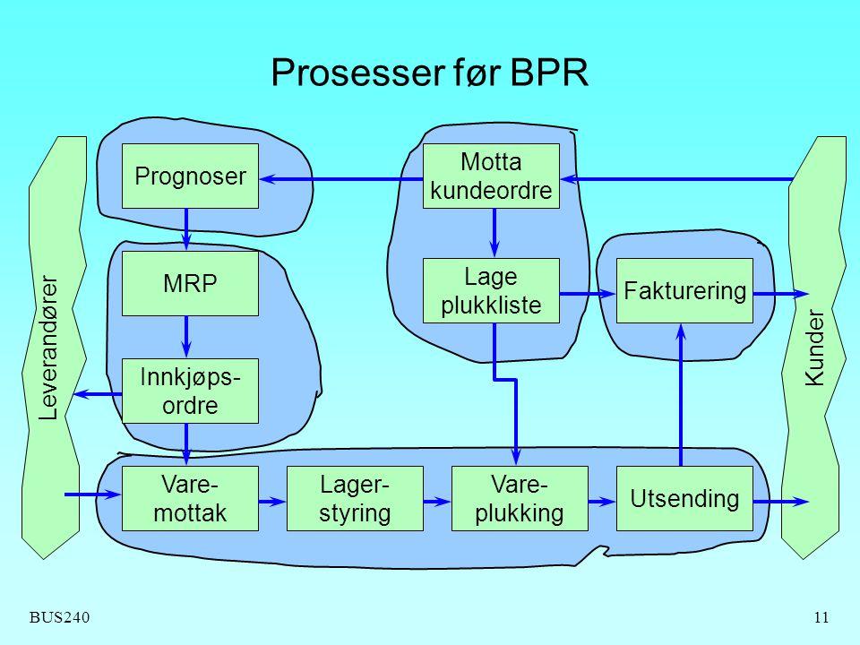 BUS24011 Prosesser før BPR Prognoser MRP Innkjøps- ordre Vare- mottak Lager- styring Vare- plukking Utsending Fakturering Lage plukkliste Motta kundeo