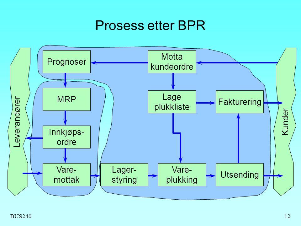 BUS24012 Prosess etter BPR Prognoser MRP Innkjøps- ordre Vare- mottak Lager- styring Vare- plukking Utsending Fakturering Lage plukkliste Motta kundeo