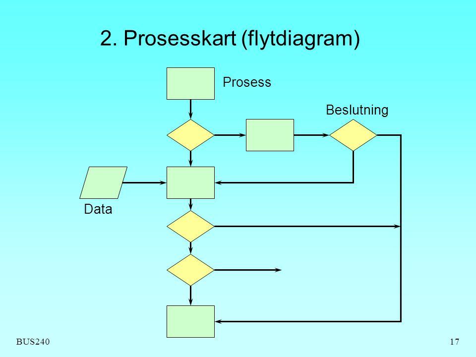 BUS24017 2. Prosesskart (flytdiagram) Prosess Data Beslutning