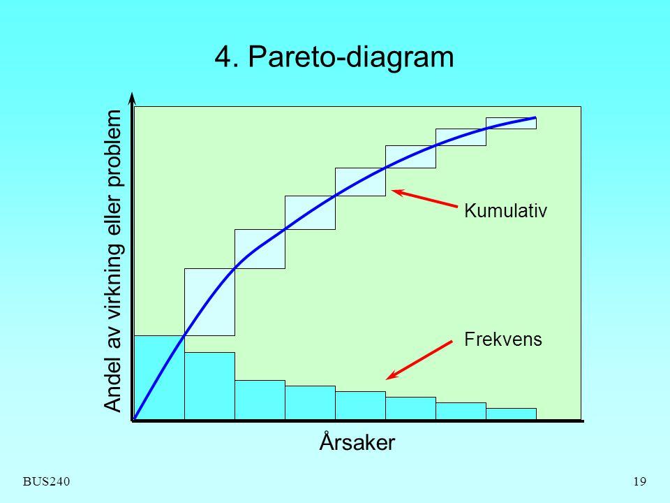 BUS24019 4. Pareto-diagram Årsaker Andel av virkning eller problem Kumulativ Frekvens
