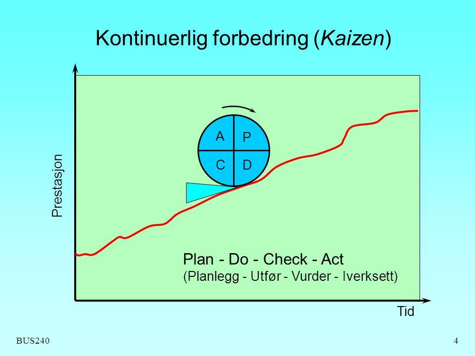 BUS2404 Kontinuerlig forbedring (Kaizen) Tid Prestasjon A CD P Plan - Do - Check - Act (Planlegg - Utfør - Vurder - Iverksett)