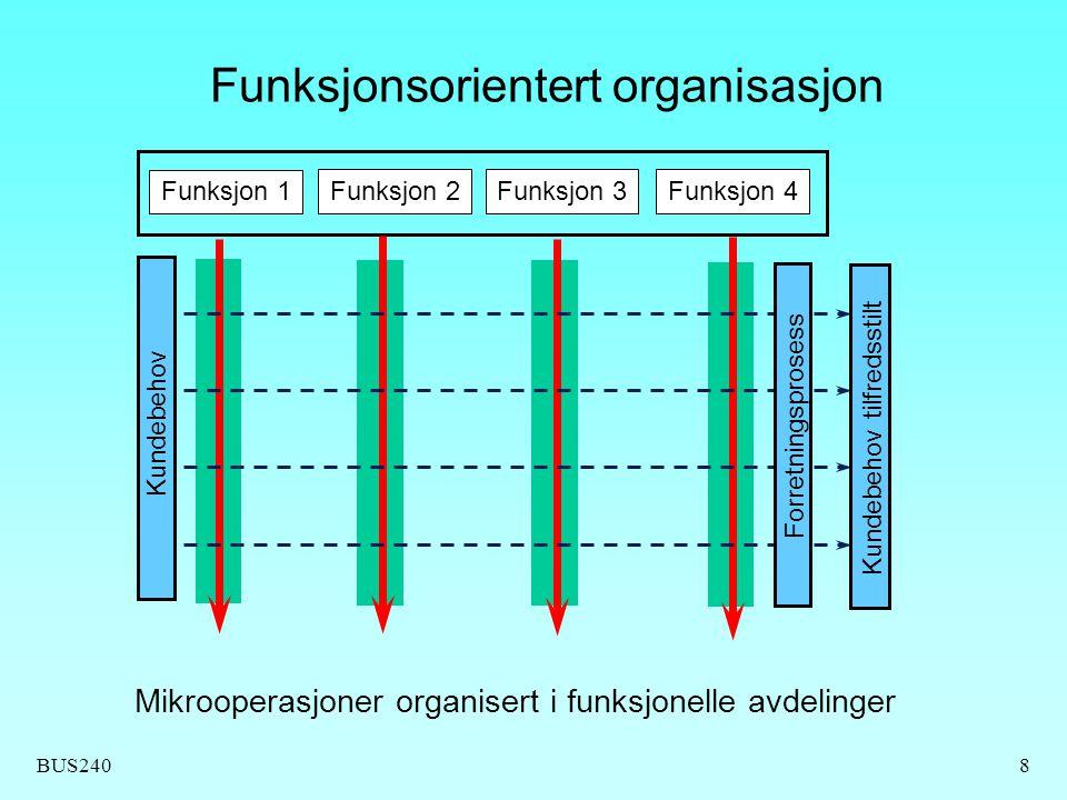 BUS2408 Mikrooperasjoner organisert i funksjonelle avdelinger Forretningsprosess Kundebehov tilfredsstilt Kundebehov Funksjonsorientert organisasjon F