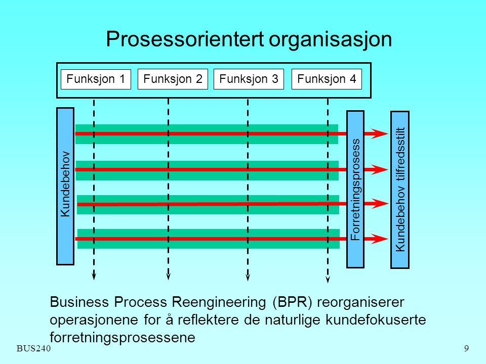 BUS24010 Business Process Reengineering (BPR) Organiser på grunnlag av produktet som skal produseres Sats på dramatiske forbedringer - ett stort sprang Reduser intern outsourcing Beslutninger skal tas der arbeidet utføres Kritiske merknader til BPR  Kun en motetrend.