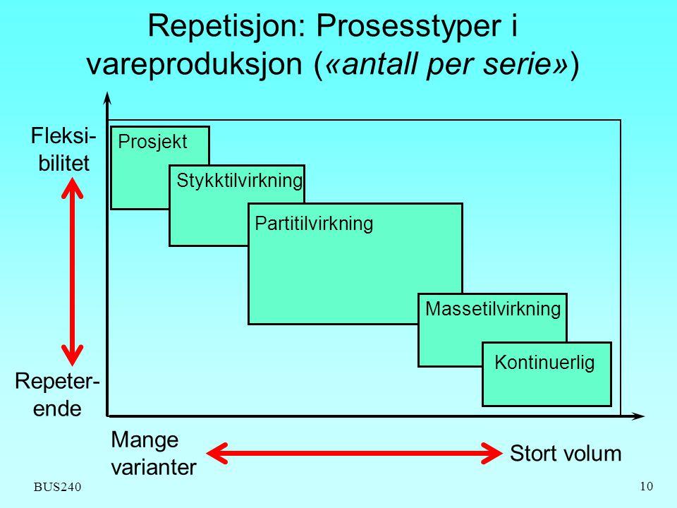 BUS240 10 Repetisjon: Prosesstyper i vareproduksjon («antall per serie») Prosjekt Stykktilvirkning Partitilvirkning Massetilvirkning Kontinuerlig Stor