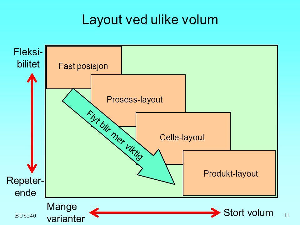 BUS240 11 Layout ved ulike volum Fast posisjon Prosess-layout Celle-layout Produkt-layout Flyt blir mer viktig Repeter- ende Fleksi- bilitet Stort vol