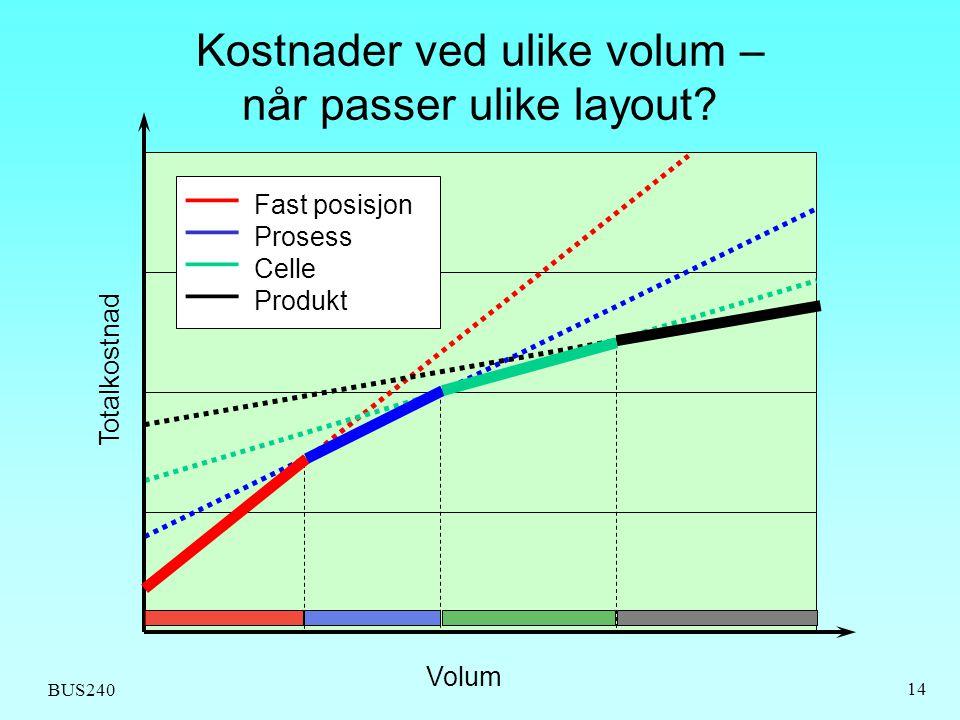 BUS240 14 Kostnader ved ulike volum – når passer ulike layout? Volum Totalkostnad — Fast posisjon — Prosess — Celle — Produkt