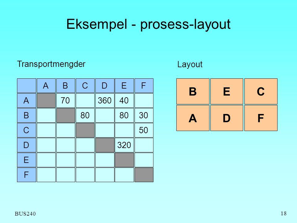 BUS240 18 Eksempel - prosess-layout DCBAE 3607040A 80 B C 320D E F 30 50 F BEC ADF Layout Transportmengder