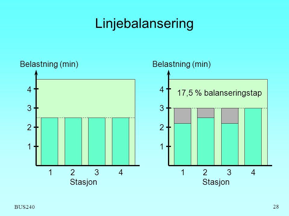 BUS240 28 Linjebalansering 1234 1 2 3 4 Belastning (min) Stasjon 1234 1 2 3 4 Belastning (min) Stasjon 17,5 % balanseringstap