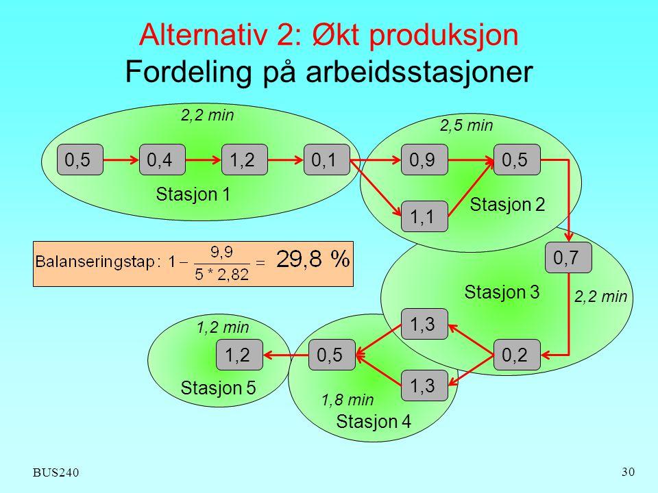 BUS240 30 Alternativ 2: Økt produksjon Fordeling på arbeidsstasjoner 0,50,41,20,10,90,5 0,7 0,2 1,1 1,20,5 1,3 Stasjon 1 Stasjon 2 Stasjon 3 Stasjon 4