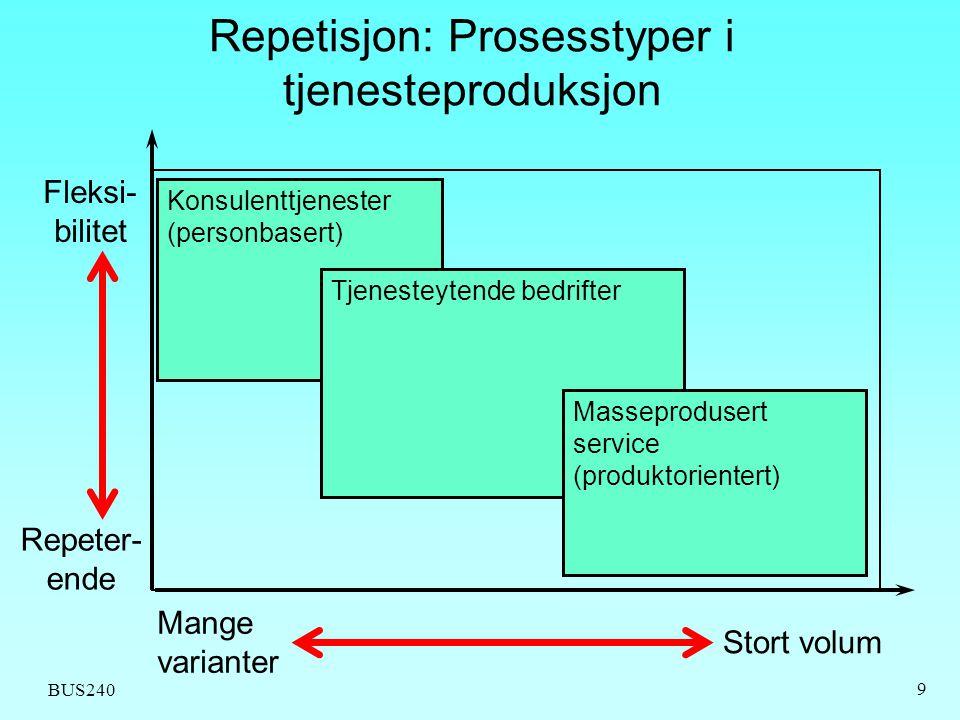 BUS240 9 Repetisjon: Prosesstyper i tjenesteproduksjon Konsulenttjenester (personbasert) Tjenesteytende bedrifter Masseprodusert service (produktorien