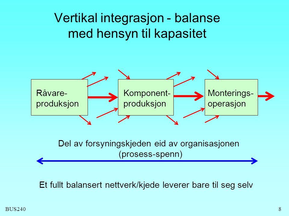 BUS2409 Vertikal integrasjon eller outsourcing (make or buy) Strategisk viktighet Innvirkning på prestasjonsmålene  Kvalitet  Hastighet  Leveringspålitelighet  Produktfleksibilitet  Volum/leveringsfleksibilitet  Kostnad
