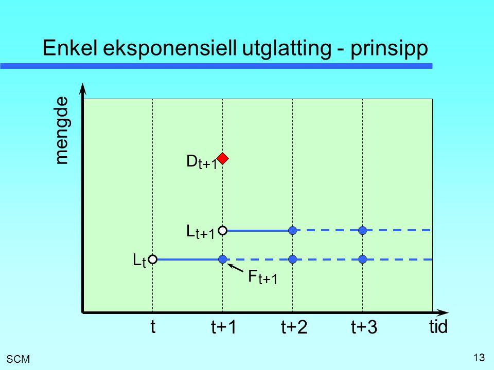 SCM 13 Enkel eksponensiell utglatting - prinsipp t t+1t+2 LtLt L t+1 t+3 D t+1 F t+1 tid mengde
