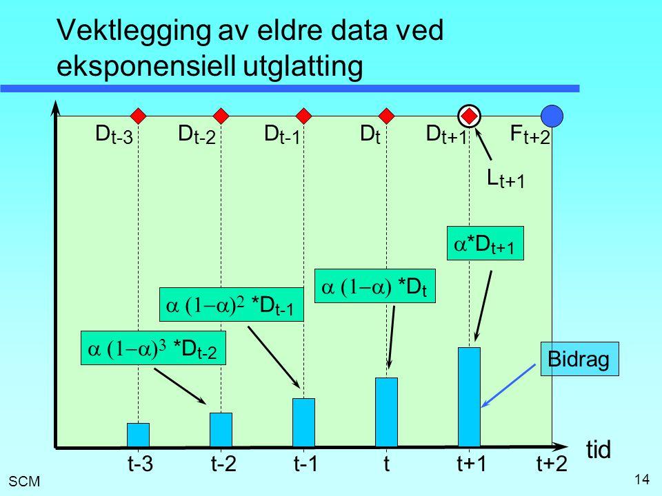 SCM 14 Vektlegging av eldre data ved eksponensiell utglatting t+1t L t+1 D t+1 F t+2 tid DtDt D t-1 D t-2 t+2t-1t-2t-3 D t-3  *D t+1  *D t 