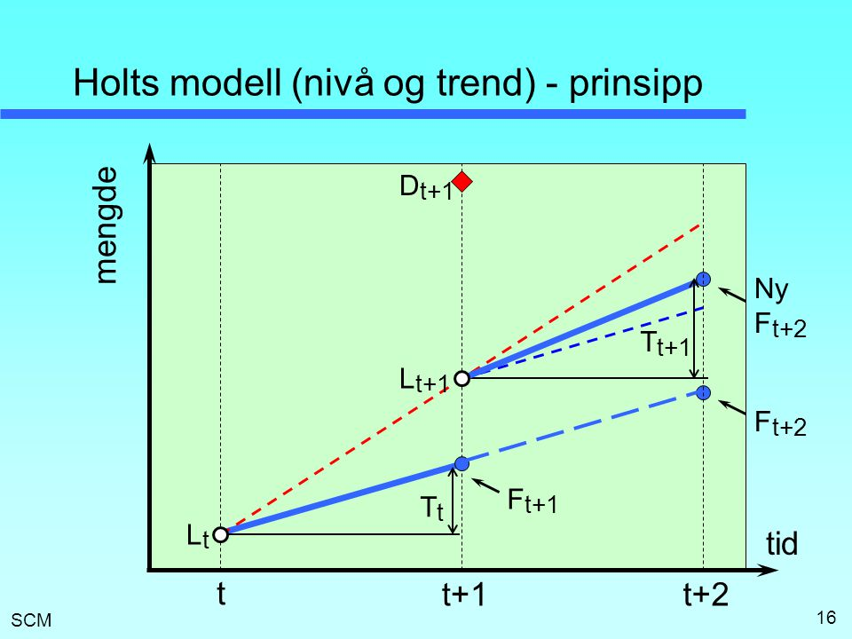 SCM 16 Holts modell (nivå og trend) - prinsipp t t+1 LtLt TtTt L t+1 T t+1 t+2 D t+1 F t+1 tid mengde F t+2 Ny F t+2