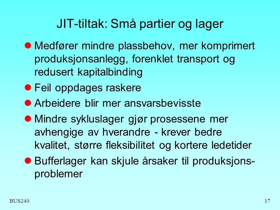 BUS24017 JIT-tiltak: Små partier og lager Medfører mindre plassbehov, mer komprimert produksjonsanlegg, forenklet transport og redusert kapitalbinding