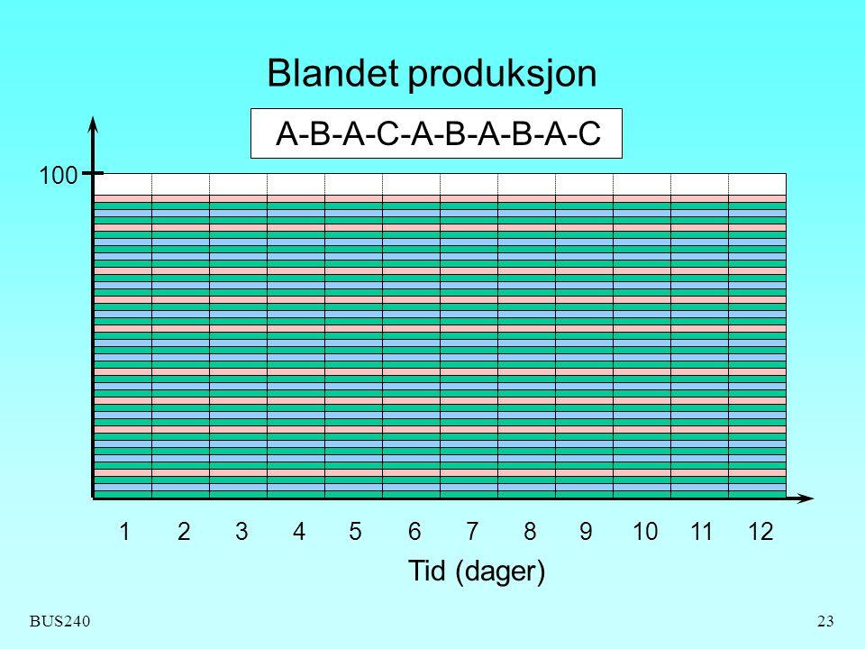 BUS24023 Blandet produksjon Tid (dager) 123456789101112 100 A-B-A-C-A-B-A-B-A-C