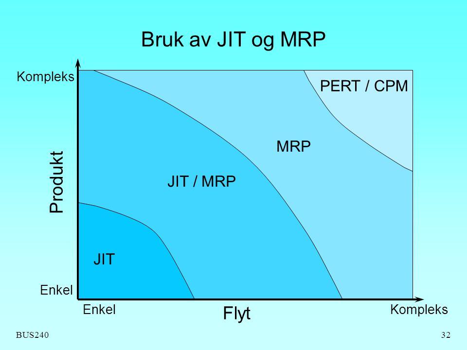 BUS24032 Bruk av JIT og MRP Kompleks Enkel Flyt Produkt JIT JIT / MRP MRP PERT / CPM