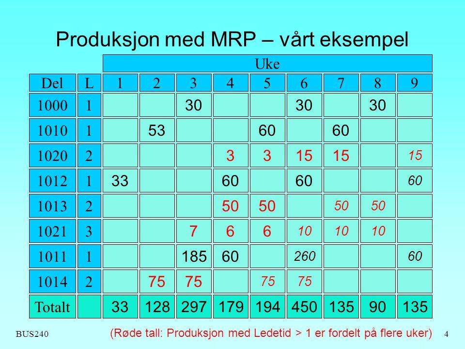 BUS2404 Produksjon med MRP – vårt eksempel 30 1000 5360 1010 3315 1020 3360 1012 50 1013 766 10 1021 18560 26060 1011 75 1014 332971281791944501359013