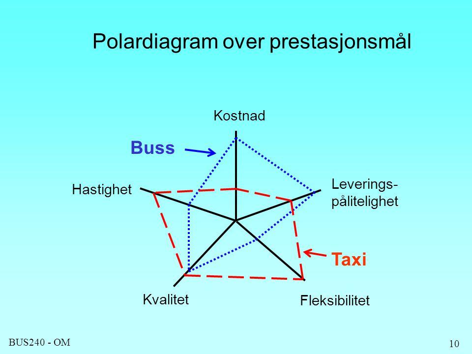 BUS240 - OM 10 Buss Taxi Leverings- pålitelighet Fleksibilitet Kvalitet Hastighet Kostnad Polardiagram over prestasjonsmål