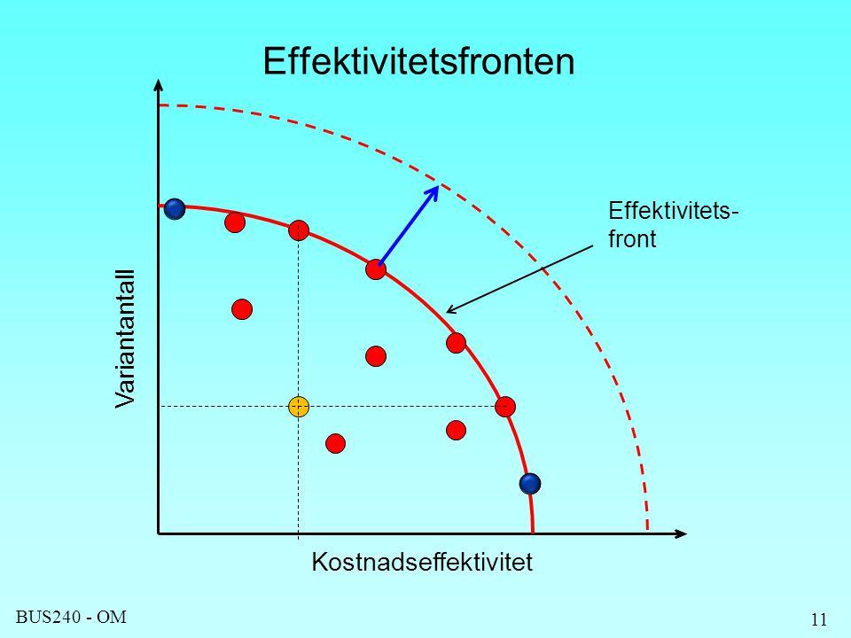 BUS240 - OM 11 Effektivitetsfronten Kostnadseffektivitet Variantantall Effektivitets- front