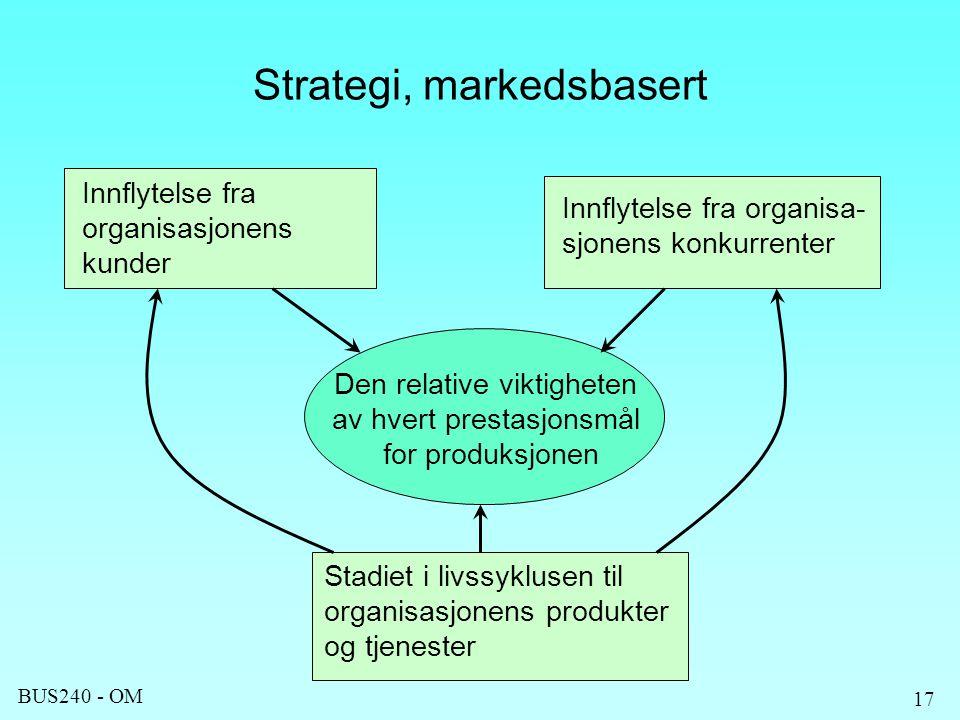 BUS240 - OM 17 Strategi, markedsbasert Innflytelse fra organisasjonens kunder Innflytelse fra organisa- sjonens konkurrenter Stadiet i livssyklusen til organisasjonens produkter og tjenester Den relative viktigheten av hvert prestasjonsmål for produksjonen