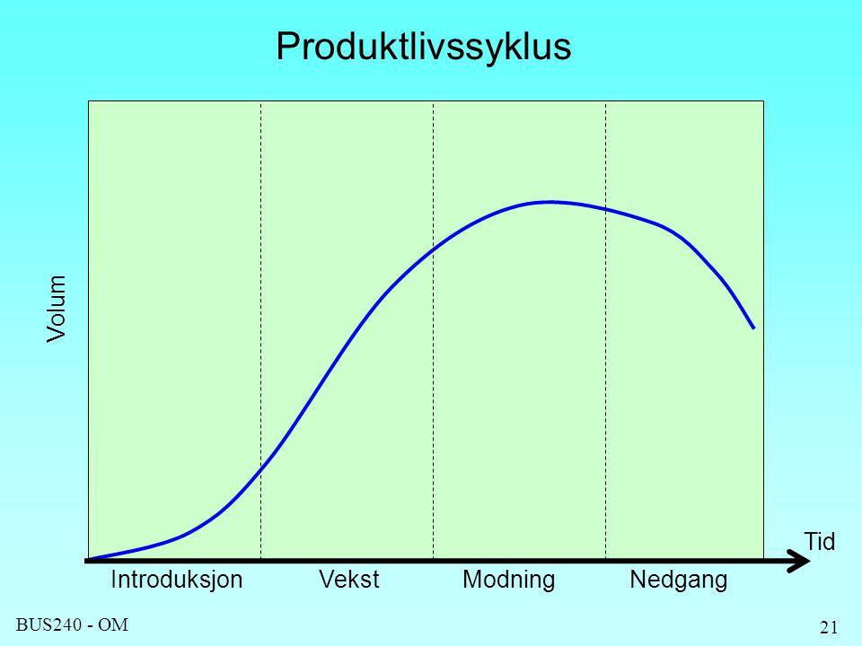 BUS240 - OM 21 Produktlivssyklus Volum IntroduksjonVekstModningNedgang Tid
