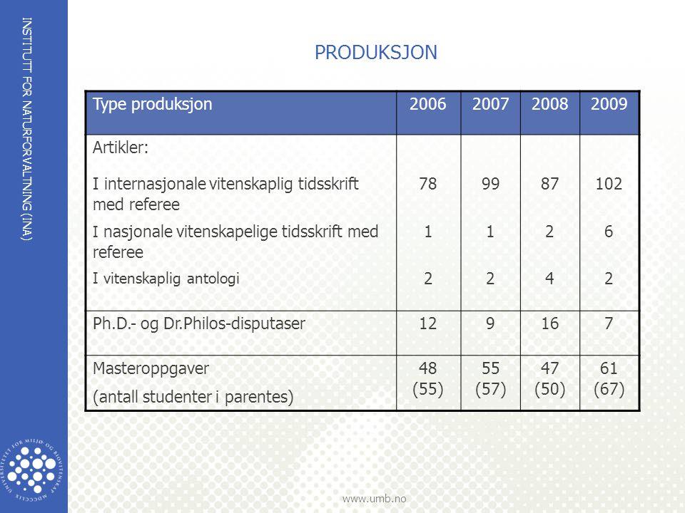 INSTITUTT FOR NATURFORVALTNING (INA) www.umb.no PRODUKSJON Type produksjon2006200720082009 Artikler: I internasjonale vitenskaplig tidsskrift med referee 789987102 I nasjonale vitenskapelige tidsskrift med referee 1126 I vitenskaplig antologi 2242 Ph.D.- og Dr.Philos-disputaser129167 Masteroppgaver (antall studenter i parentes) 48 (55) 55 (57) 47 (50) 61 (67)