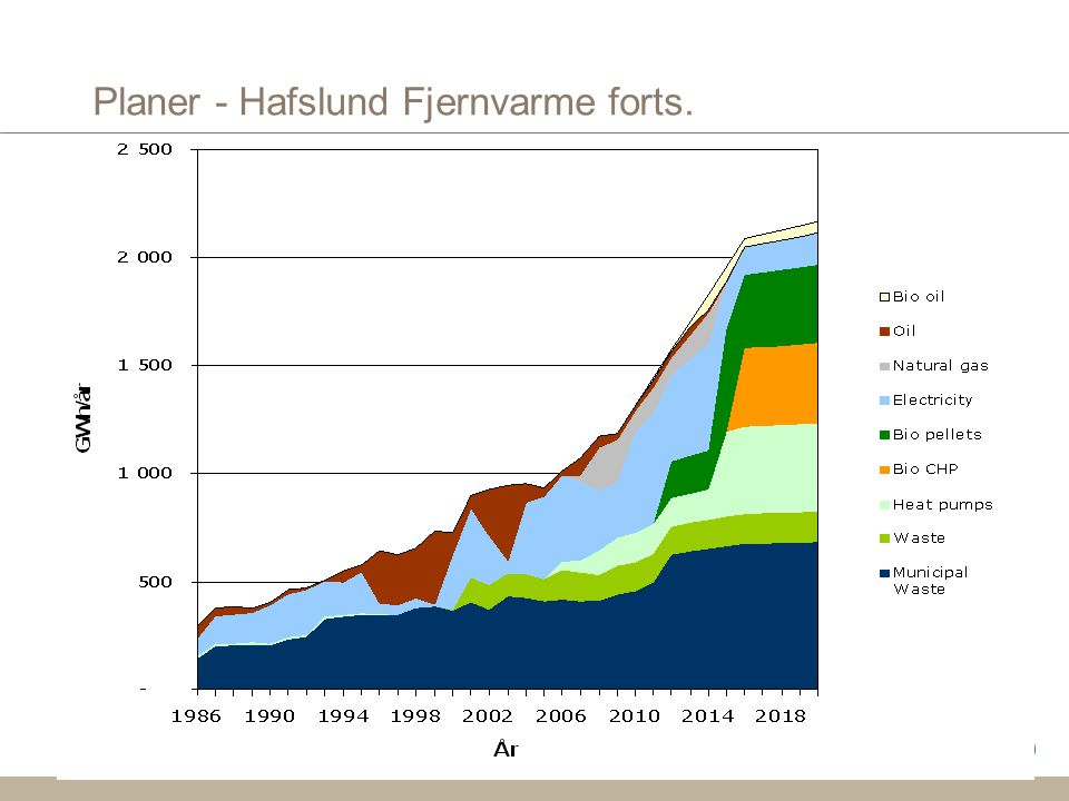 Planer - Hafslund Fjernvarme forts.