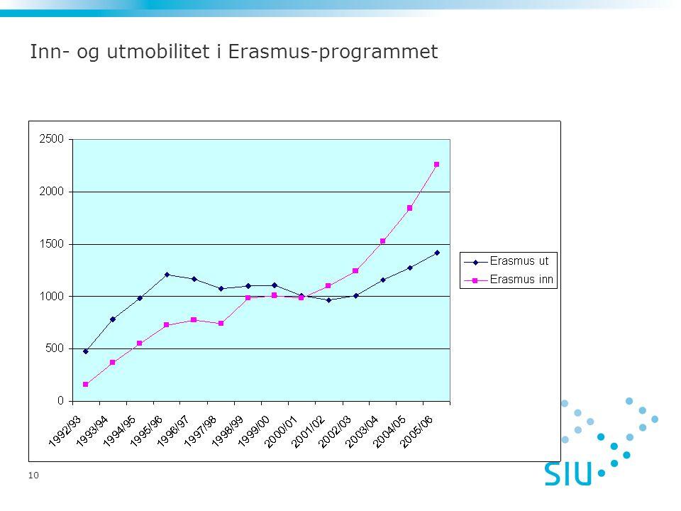 10 Inn- og utmobilitet i Erasmus-programmet