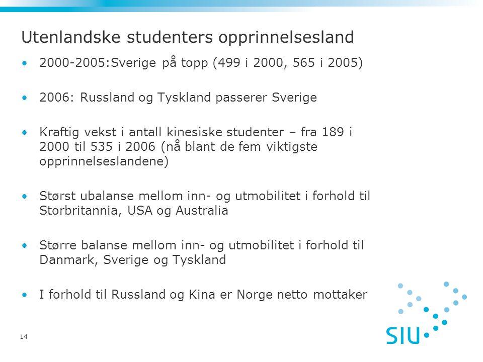 14 Utenlandske studenters opprinnelsesland 2000-2005:Sverige på topp (499 i 2000, 565 i 2005) 2006: Russland og Tyskland passerer Sverige Kraftig vekst i antall kinesiske studenter – fra 189 i 2000 til 535 i 2006 (nå blant de fem viktigste opprinnelseslandene) Størst ubalanse mellom inn- og utmobilitet i forhold til Storbritannia, USA og Australia Større balanse mellom inn- og utmobilitet i forhold til Danmark, Sverige og Tyskland I forhold til Russland og Kina er Norge netto mottaker