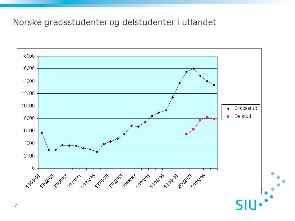 18 Hovedtendenser Antall norske studenter i utlandet har vokst kraftig de siste tiår, men veksten speiler veksten i studentpopulasjonen generelt De siste årene har antall gradsstudenter i utlandet gått litt ned, men antall delstudenter har fortsatt å øke, bortsett fra det siste året Norge sender ut langt flere enn det kommer inn Den store majoriteten av norske studenter reiser til vestlige land og primært til de store anglosaksiske landene Det er flest studenter innenfor samfunnsfag/økonomi og helse/sosialfag som reiser ut